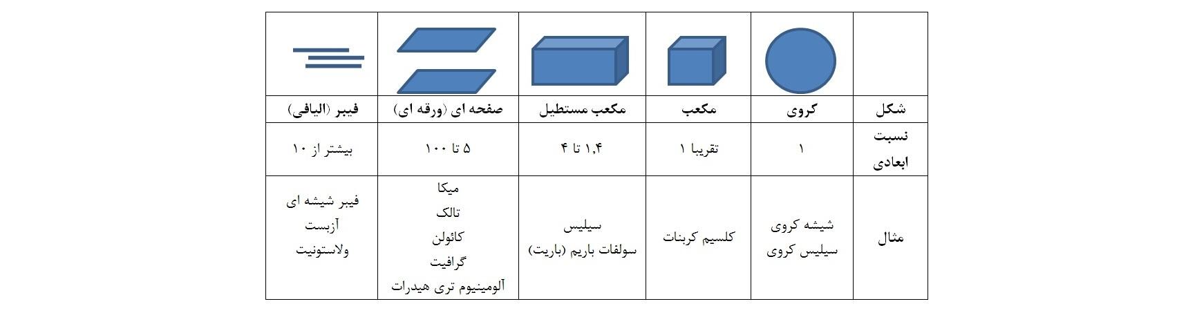 نسبت ابعادی و شکل پرکننده ها و تقویت کننده های معدنی خصوصیات مزایا